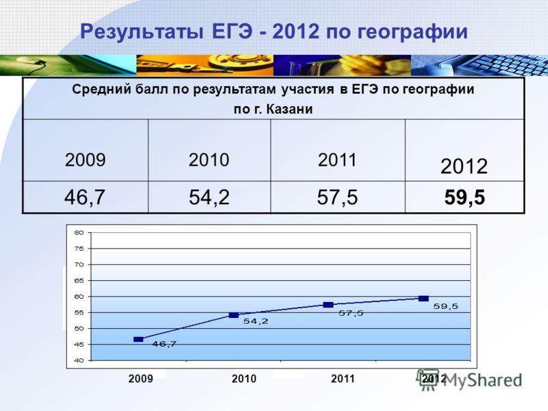 Результаты ЕГЭ - 2012 по географии Средний балл по результатам участия в ЕГЭ по географии по г. Казани 200920102011 2012 46,754,257,559,5 2009201020112012