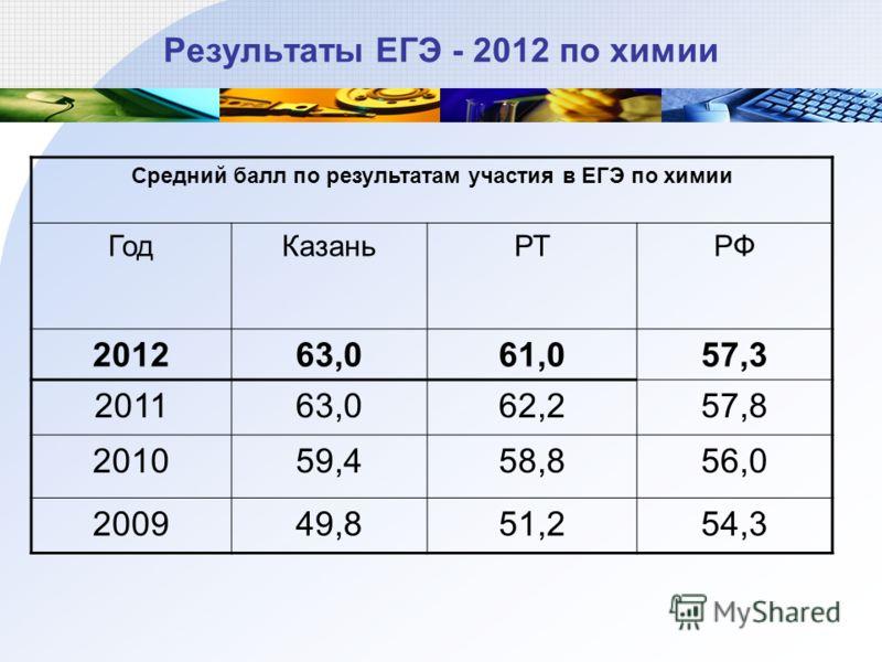 Результаты ЕГЭ - 2012 по химии Средний балл по результатам участия в ЕГЭ по химии ГодКазаньРТРФ 201263,061,057,3 201163,062,257,8 201059,458,856,0 200949,851,254,3