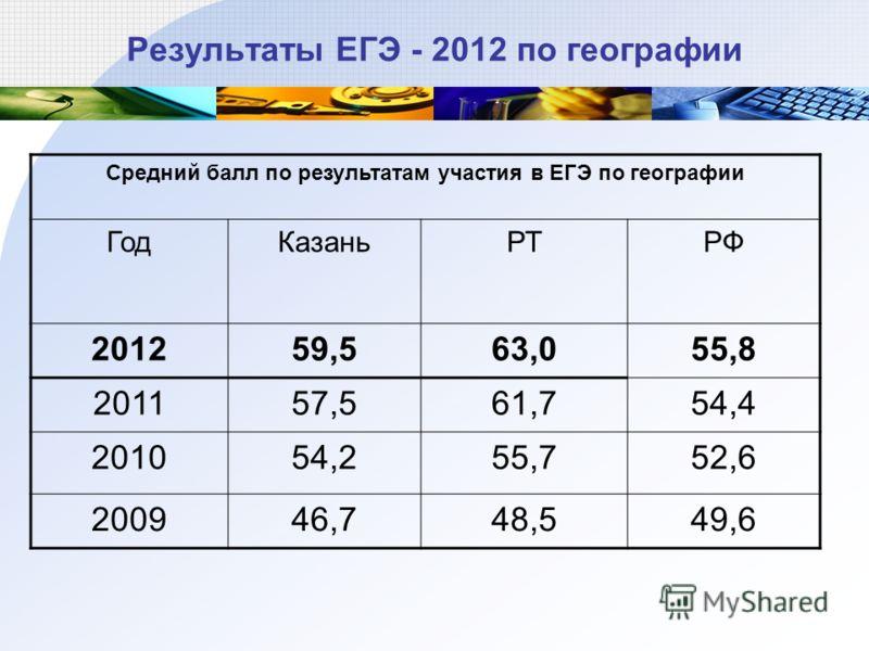 Результаты ЕГЭ - 2012 по географии Средний балл по результатам участия в ЕГЭ по географии ГодКазаньРТРФ 201259,563,055,8 201157,561,754,4 201054,255,752,6 200946,748,549,6
