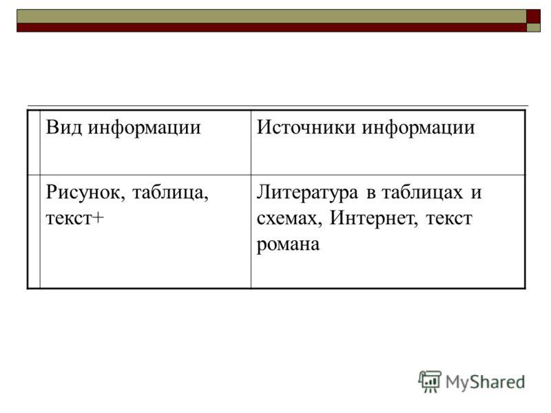 Вид информацииИсточники информации Рисунок, таблица, текст+ Литература в таблицах и схемах, Интернет, текст романа