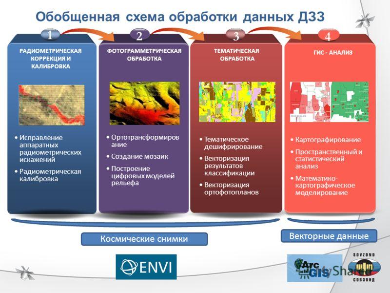 2012 г. Обобщенная схема обработки данных ДЗЗ Космические снимки Векторные данные