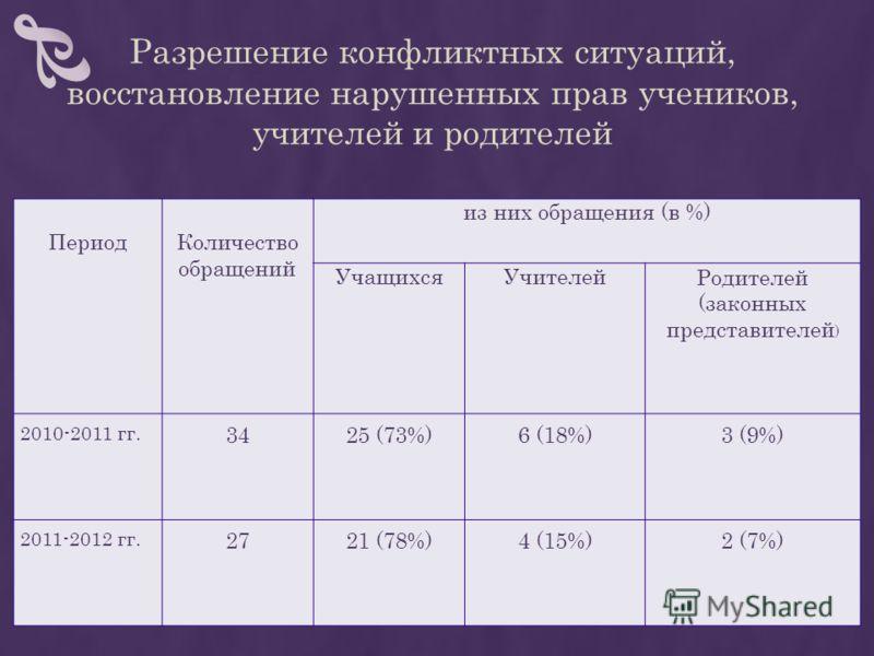 Разрешение конфликтных ситуаций, восстановление нарушенных прав учеников, учителей и родителей Период Количество обращений из них обращения (в %) УчащихсяУчителейРодителей (законных представителей ) 2010-2011 гг. 3425 (73%)6 (18%)3 (9%) 2011-2012 гг.