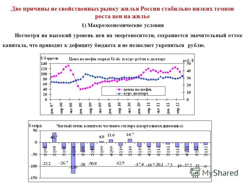 Две причины не свойственных рынку жилья России стабильно низких темпов роста цен на жилье 1) Макроэкономические условия Несмотря на высокий уровень цен на энергоносители, сохраняется значительный отток капитала, что приводит к дефициту бюджета и не п