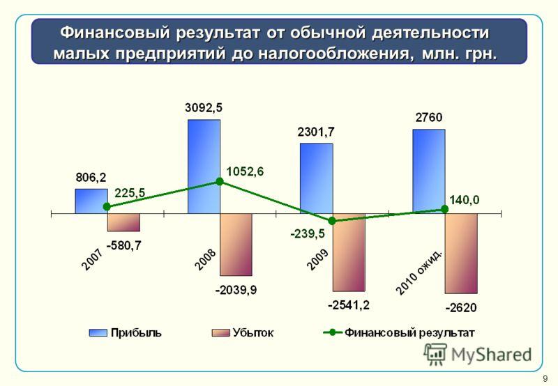 Финансовый результат от обычной деятельности малых предприятий до налогообложения, млн. грн. 9