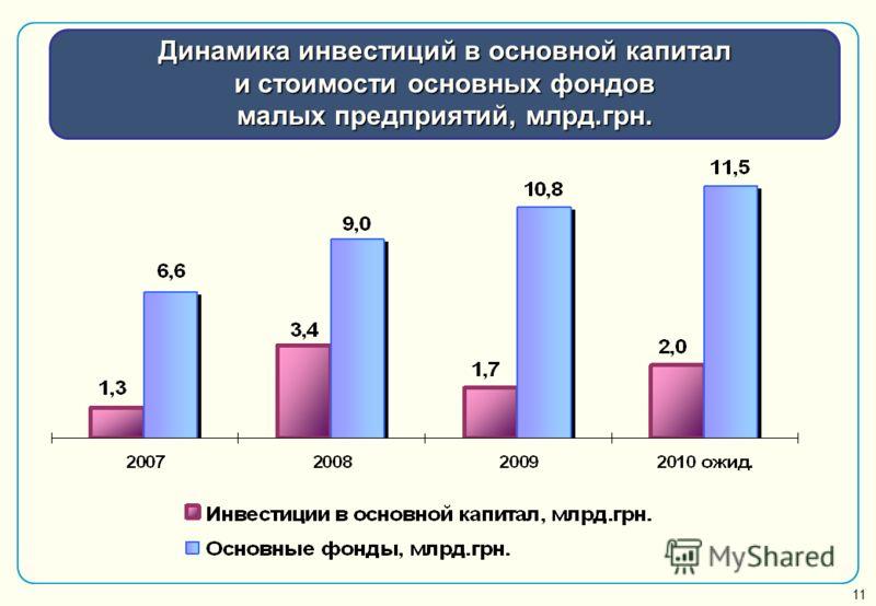 Динамика инвестиций в основной капитал и стоимости основных фондов малых предприятий, млрд.грн. 11