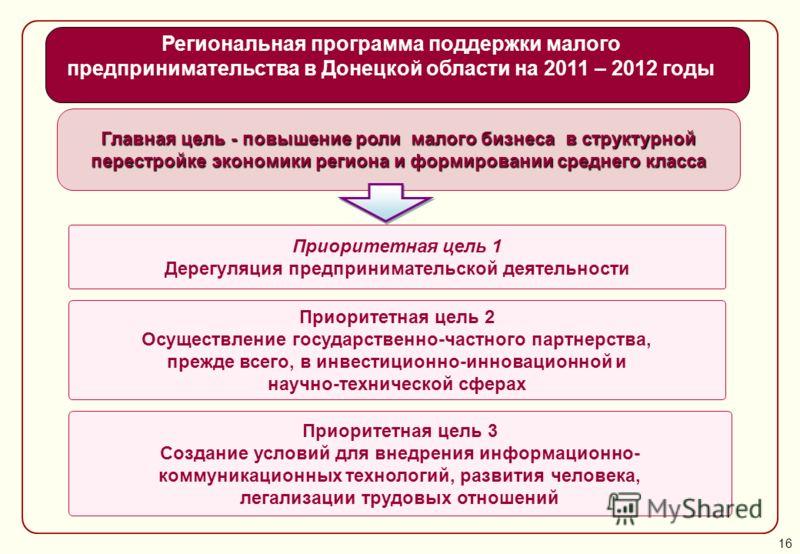 Главная цель - повышение роли малого бизнеса в структурной перестройке экономики региона и формировании среднего класса Приоритетная цель 1 Дерегуляция предпринимательской деятельности Приоритетная цель 2 Осуществление государственно-частного партнер