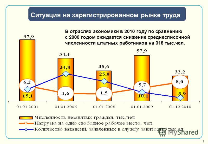 В отраслях экономики в 2010 году по сравнению с 2000 годом ожидается снижение среднесписочной численности штатных работников на 318 тыс.чел. 1 Ситуация на зарегистрированном рынке труда