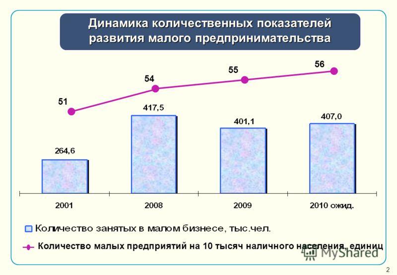 Динамика количественных показателей развития малого предпринимательства 54 55 56 Количество малых предприятий на 10 тысяч наличного населения, единиц 51 2