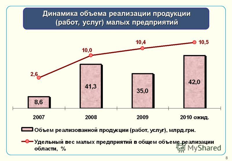 Динамика объема реализации продукции (работ, услуг) малых предприятий 8