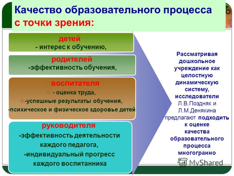 LOGO Качество образовательного процесса с точки зрения: детей - интерес к обучению, родителей -эффективность обучения, воспитателя - оценка труда, -успешные результаты обучения, -психическое и физическое здоровье детей Рассматривая дошкольное учрежде