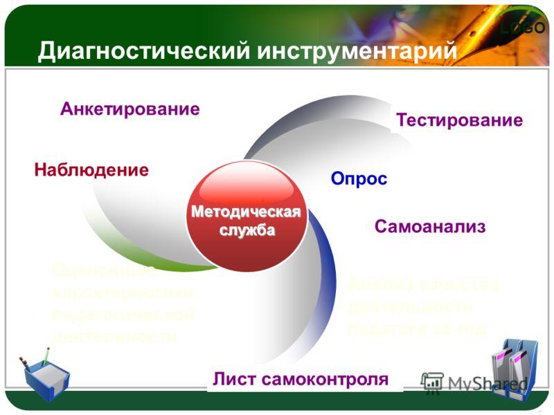 LOGO Диагностический инструментарий Методическая служба служба Опрос Оценочные характеристики педагогической деятельности Анализ качества деятельности