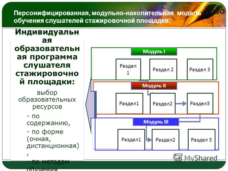 LOGO Персонифицированная, модульно-накопительная модель обучения слушателей стажировочной площадки: Индивидуальн ая образовательн ая программа слушателя стажировочно й площадки: выбор образовательных ресурсов - по содержанию, - по форме (очная, диста