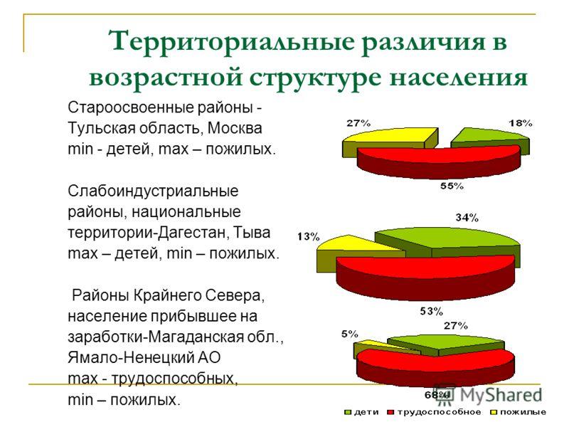 Территориальные различия в возрастной структуре населения Староосвоенные районы - Тульская область, Москва min - детей, max – пожилых. Слабоиндустриальные районы, национальные территории-Дагестан, Тыва max – детей, min – пожилых. Районы Крайнего Севе