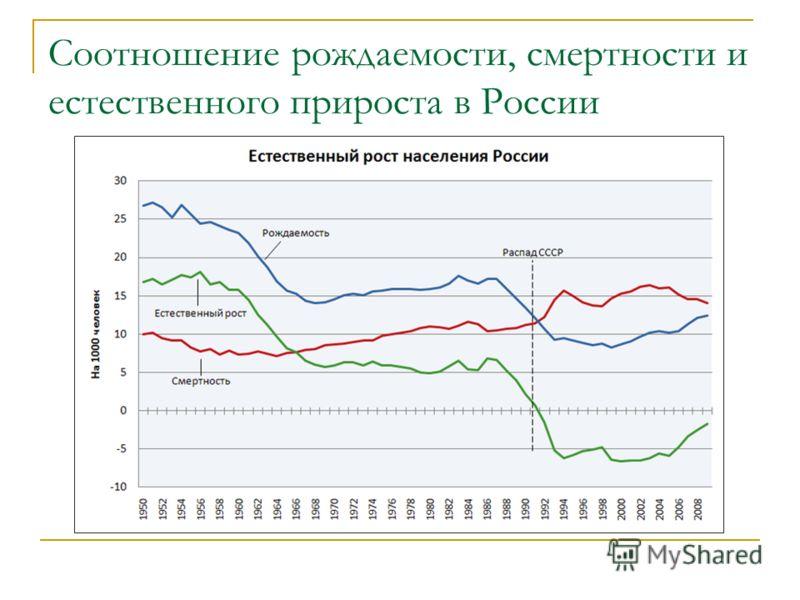 Соотношение рождаемости, смертности и естественного прироста в России