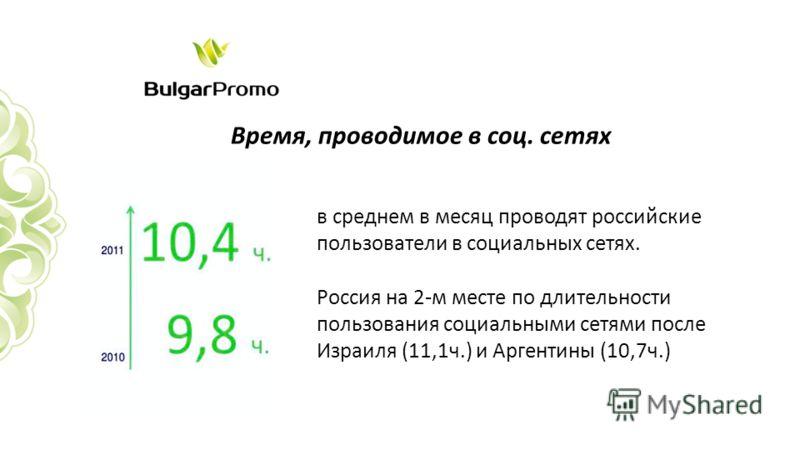 Время, проводимое в соц. сетях в среднем в месяц проводят российские пользователи в социальных сетях. Россия на 2-м месте по длительности пользования социальными сетями после Израиля (11,1ч.) и Аргентины (10,7ч.)