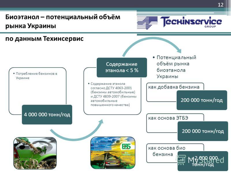 как добавка бензина Потребление бензинов в Украине 4 000 000 тонн/год Содержание этанола согласно ДСТУ 4063-2001 (бензины автомобильные) и ДСТУ 4839-2007 (бензины автомобильные повышенного качества) Содержание этанола < 5 % Потенциальный объём рынка