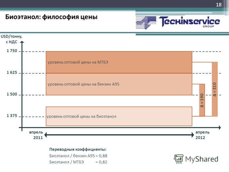 Биоэтанол: философия цены 18 апрель 2011 1 375 1 500 USD/тонну, с НДС 1 625 1 750 апрель 2012 уровень оптовой цены на бензин А95 уровень оптовой цены на биоэтанол уровень оптовой цены на МТБЭ Δ = 190Δ = 310 Переводные коэффициенты: Биоэтанол / бензин