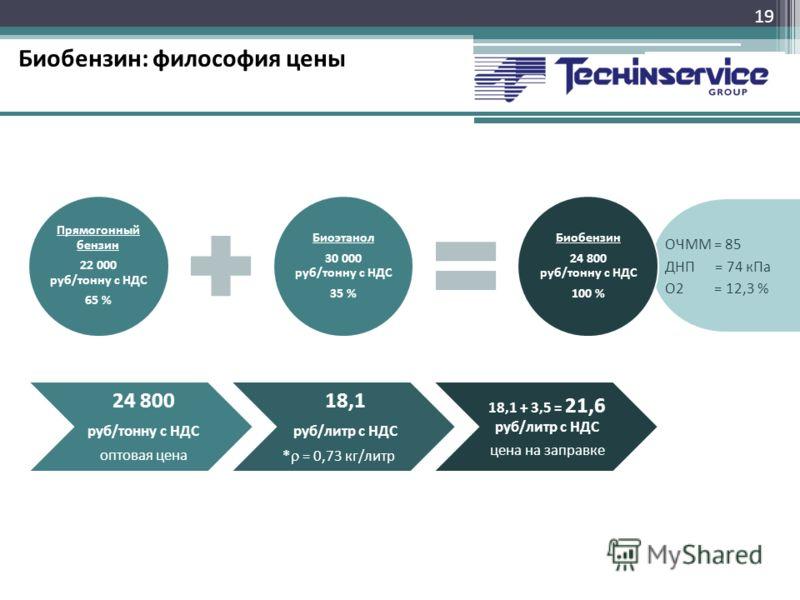 Биобензин: философия цены 19 ОЧММ = 85 ДНП = 74 кПа О2 = 12,3 % Прямогонный бензин 22 000 руб/тонну с НДС 65 % Биоэтанол 30 000 руб/тонну с НДС 35 % Биобензин 24 800 руб/тонну с НДС 100 % 24 800 руб/тонну с НДС оптовая цена 18,1 руб/литр с НДС * = 0,