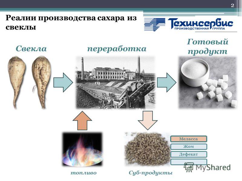 Реалии производства сахара из свеклы 2 Свеклапереработка Суб-продуктытопливо Готовый продукт Меласса Жом Дефекат …