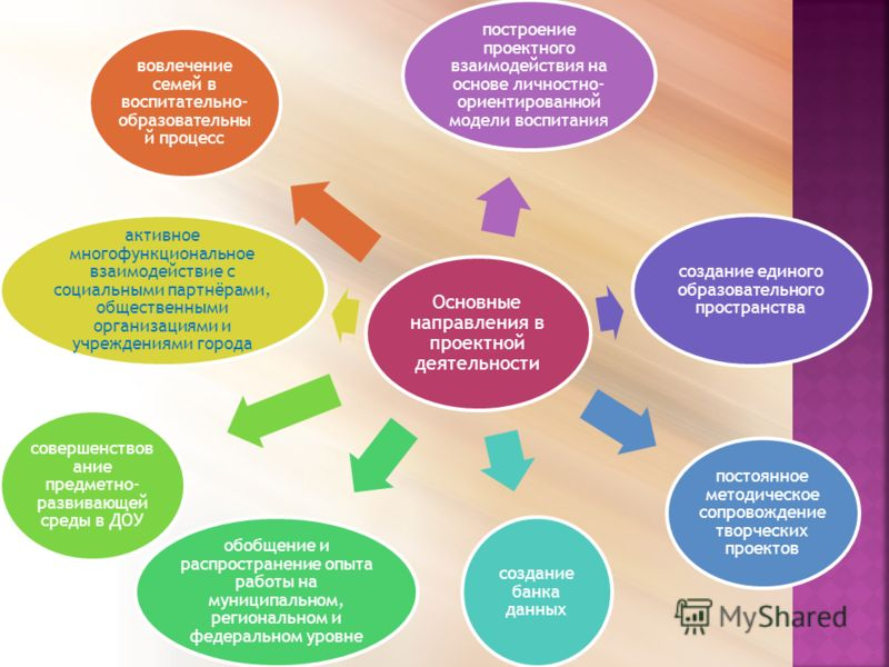 Основные направления в проектной деятельности построение проектного взаимодействия на основе личностно- ориентированной модели воспитания создание единого образовательного пространства постоянное методическое сопровождение творческих проектов создани