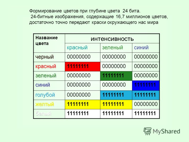 Название цвета интенсивность красныйзеленыйсиний черный00000000 красный1111111100000000 зеленый 1111111100000000 синий 11111111 голубой0000000011111111 желтый 00000000 белый11111111 Формирование цветов при глубине цвета 24 бита. 24-битные изображения