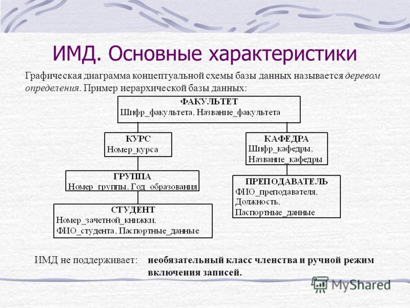 ИМД. Основные характеристики Графическая диаграмма концептуальной схемы базы данных называется деревом определения. Пример иерархической базы данных: ИМД не поддерживает:необязательный класс членства и ручной режим включения записей.