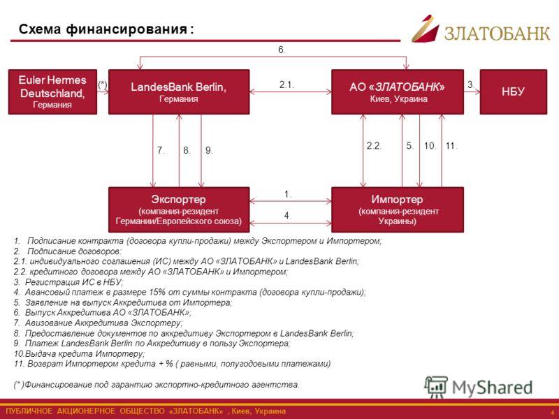 Киев, Украина 4 Схема