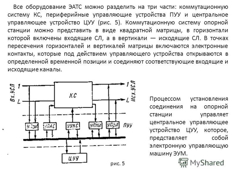 Все оборудование ЭАТС можно разделить на три части: коммутационную систему КС, периферийные управляющие устройства ПУУ и центральное управляющее устройство ЦУУ (рис. 5). Коммутационную систему опорной станции можно представить в виде квадратной матри