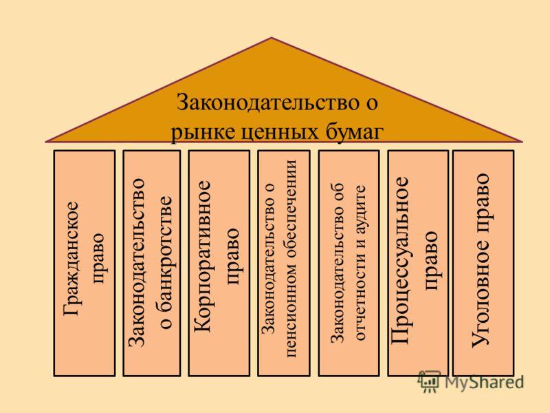 Законодательство о рынке ценных бумаг Гражданское право Законодательство о банкротстве Уголовное право Корпоративное право Законодательство о пенсионном обеспечении Законодательство об отчетности и аудите Процессуальное право