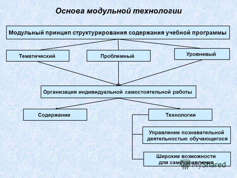 Основа модульной технологии Модульный принцип структурирования содержания учебной программы Тематический Организация индивидуальной самостоятельной работы Содержание Уровневый Проблемный Технологии Управление познавательной деятельностью обучающегося