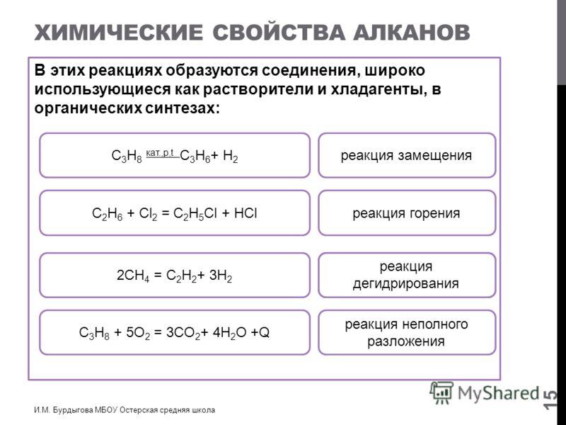 ХИМИЧЕСКИЕ СВОЙСТВА АЛКАНОВ В этих реакциях образуются соединения, широко использующиеся как растворители и хладагенты, в органических синтезах: И.М. Бурдыгова МБОУ Остерская средняя школа 15 С 3 H 8 + 5O 2 = 3CO 2 + 4H 2 O +Q реакция горения С 2 H 6