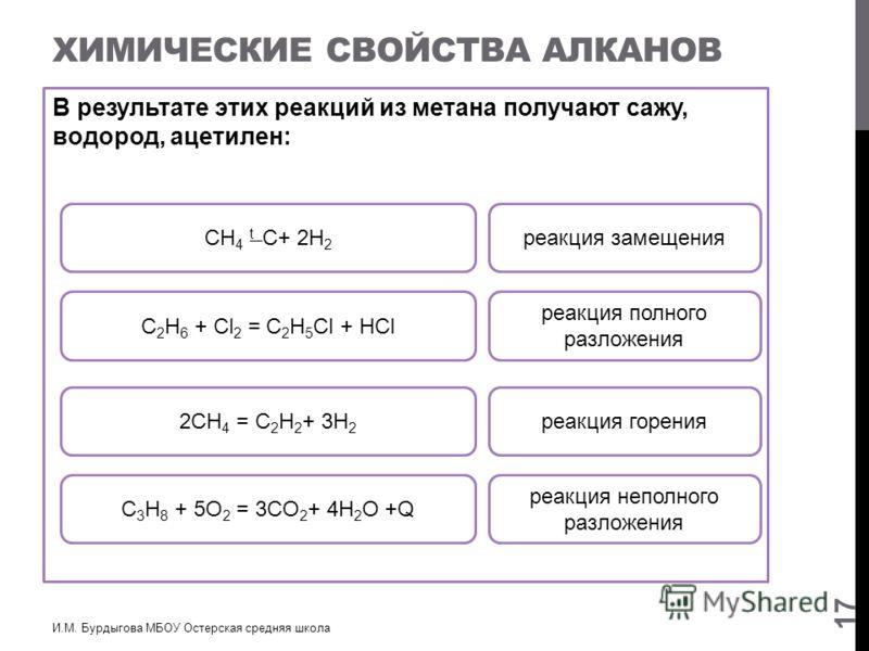 ХИМИЧЕСКИЕ СВОЙСТВА АЛКАНОВ В результате этих реакций из метана получают сажу, водород, ацетилен: И.М. Бурдыгова МБОУ Остерская средняя школа 17 С 3 H 8 + 5O 2 = 3CO 2 + 4H 2 O +Q реакция горения С 2 H 6 + Cl 2 = C 2 H 5 Cl + HCl 2СH 4 = C 2 H 2 + 3H