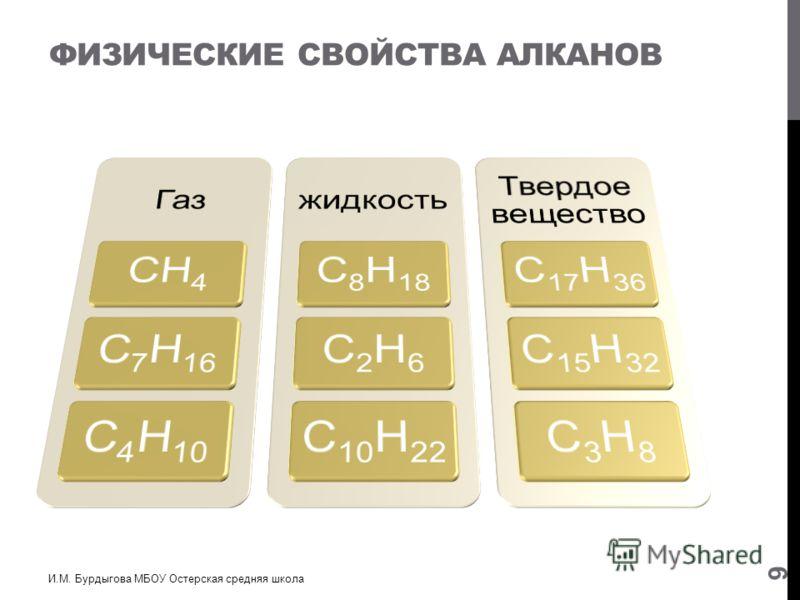 ФИЗИЧЕСКИЕ СВОЙСТВА АЛКАНОВ И.М. Бурдыгова МБОУ Остерская средняя школа 9