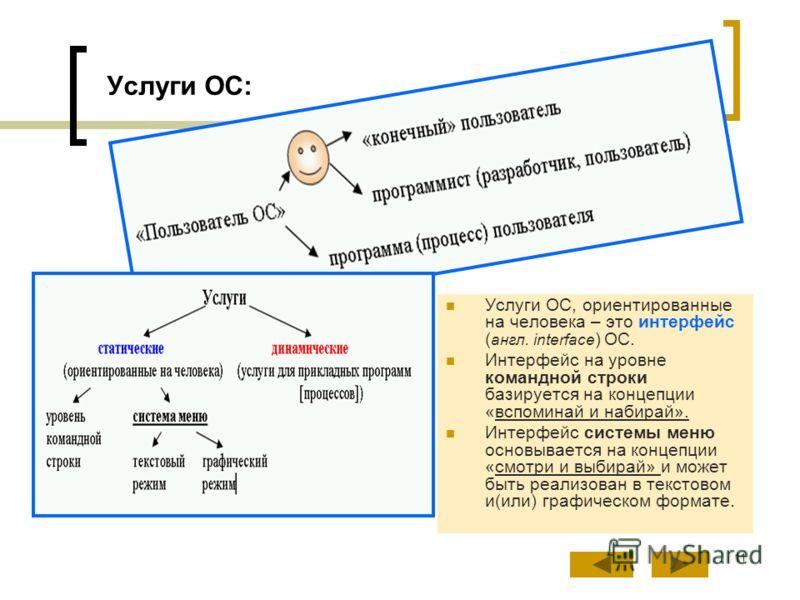 11 Услуги ОС: Услуги ОС, ориентированные на человека – это интерфейс ( англ. interface ) ОС. Интерфейс на уровне командной строки базируется на концепции «вспоминай и набирай». Интерфейс системы меню основывается на концепции «смотри и выбирай» и мож