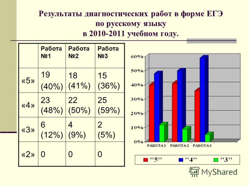 Результаты диагностических работ в форме ЕГЭ по русскому языку в 2010-2011 учебном году. Работа 1 Работа 2 Работа 3 «5» 19 (40%) 18 (41%) 15 (36%) «4» 23 (48%) 22 (50%) 25 (59%) «3» 6 (12%) 4 (9%) 2 (5%) «2»000