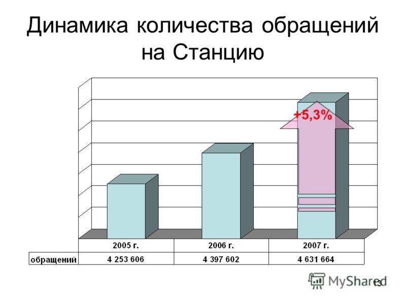 13 Динамика количества обращений на Станцию +5,3%