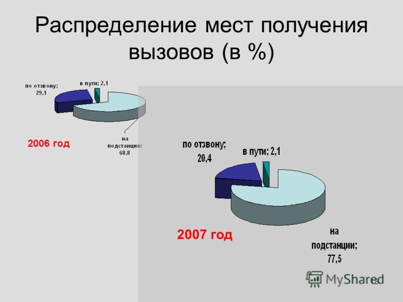 18 Распределение мест получения вызовов (в %) 2006 год 2007 год