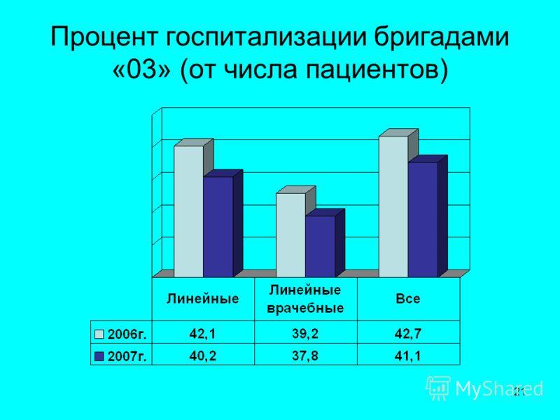 21 Процент госпитализации бригадами «03» (от числа пациентов)