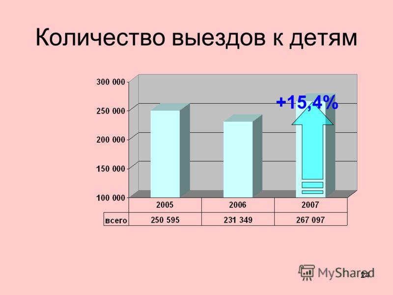 24 Количество выездов к детям +15,4%