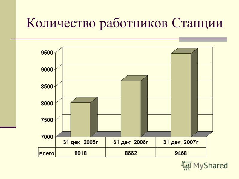 3 Количество работников Станции