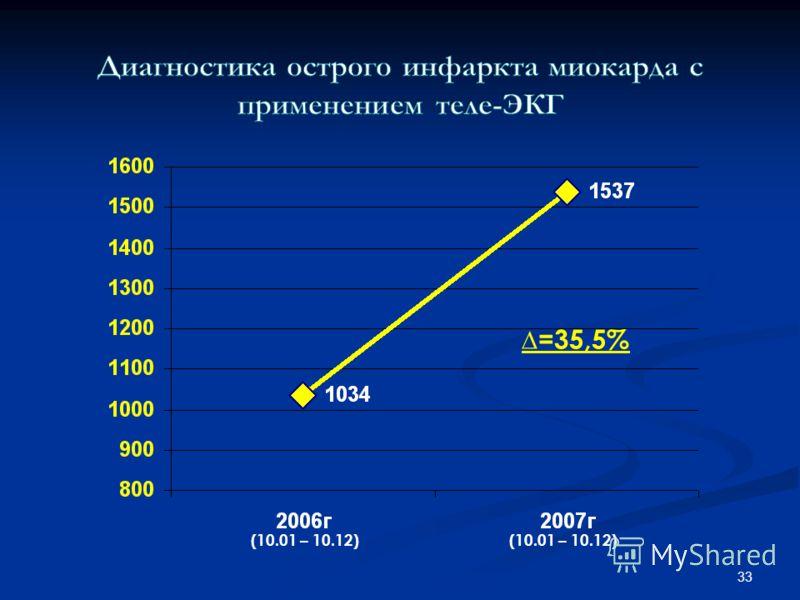 33 =35,5% (10.01 – 10.12)