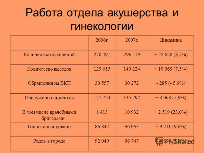 42 Работа отдела акушерства и гинекологии 2006г.2007г.Динамика Количество обращений270 491296 119+ 25 628 (8,7%) Количество выездов129 655140 224+ 10 569 (7,5%) Обращения на ВКП30 55730 272- 285 (- 5,9%) Обслужено пациентов127 724135 792+ 8 068 (5,9%
