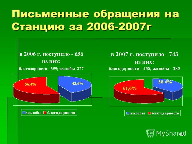 46 Письменные обращения на Станцию за 2006-2007г