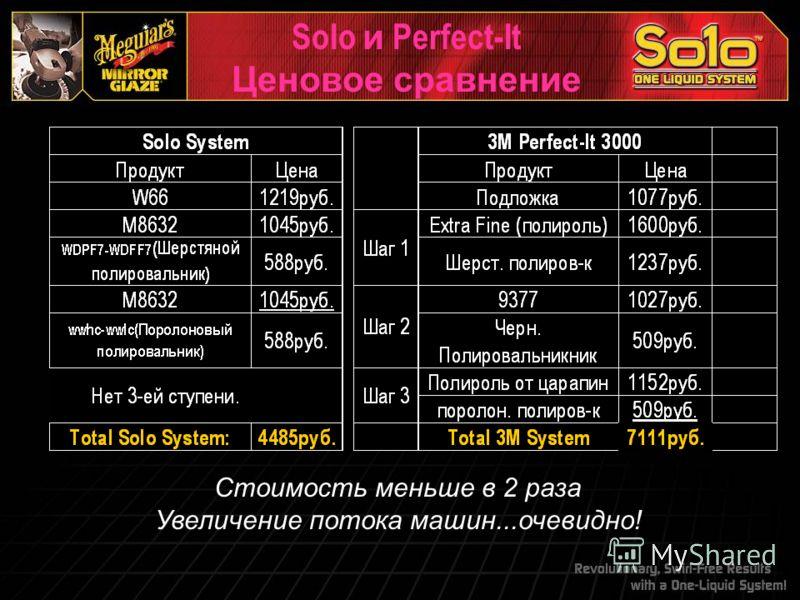Solo и Perfect-It Ценовое сравнение Стоимость меньше в 2 раза Увеличение потока машин...очевидно!