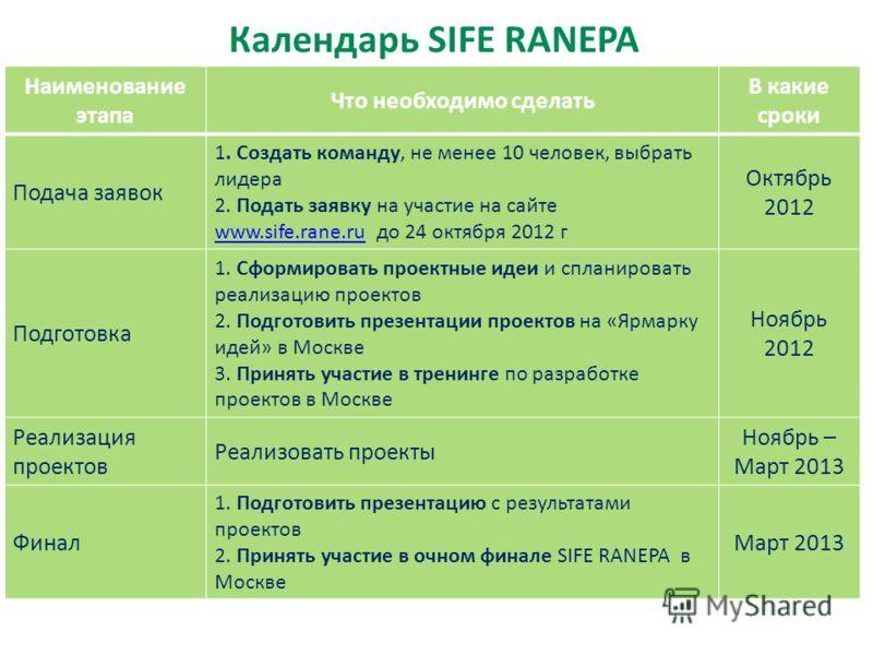 Календарь SIFE RANEPA Наименование этапа Что необходимо сделать В какие сроки Подача заявок 1. Создать команду, не менее 10 человек, выбрать лидера 2. Подать заявку на участие на сайте www.sife.rane.ru до 24 октября 2012 г www.sife.rane.ru Октябрь 20