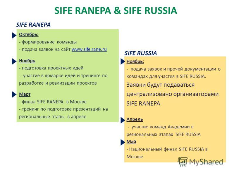 SIFE RANEPA & SIFE RUSSIA SIFE RUSSIA SIFE RANEPA Октябрь: - формирование команды - подача заявок на сайт www.sife.rane.ruwww.sife.rane.ru Ноябрь - подготовка проектных идей - участие в ярмарке идей и тренинге по разработке и реализации проектов Март
