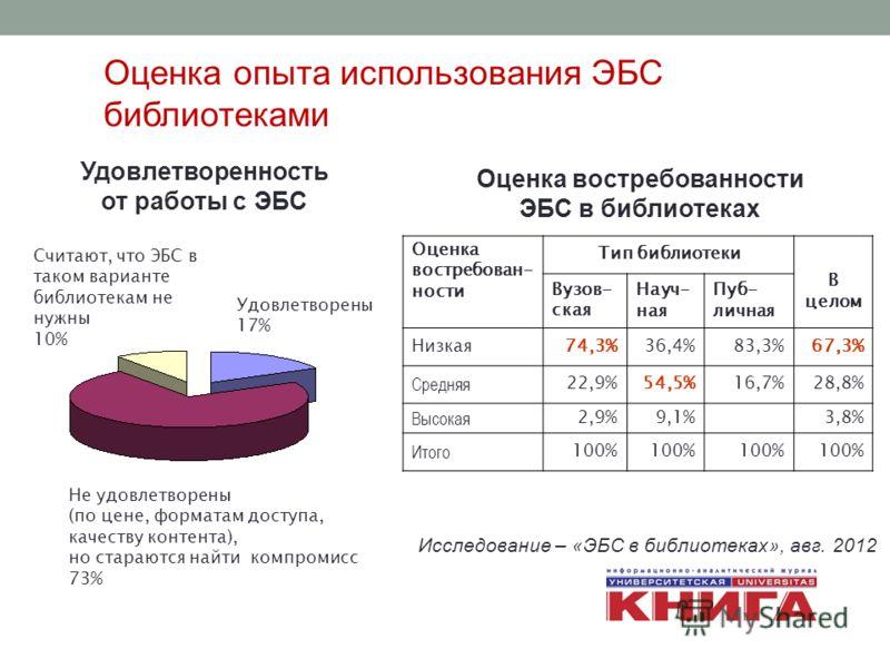 Оценка востребован- ности Тип библиотеки В целом Вузов- ская Науч- ная Пуб- личная Низкая74,3%36,4%83,3%67,3% Средняя 22,9%54,5%16,7%28,8% Высокая 2,9%9,1%3,8% Итого 100% Оценка востребованности ЭБС в библиотеках Не удовлетворены (по цене, форматам д