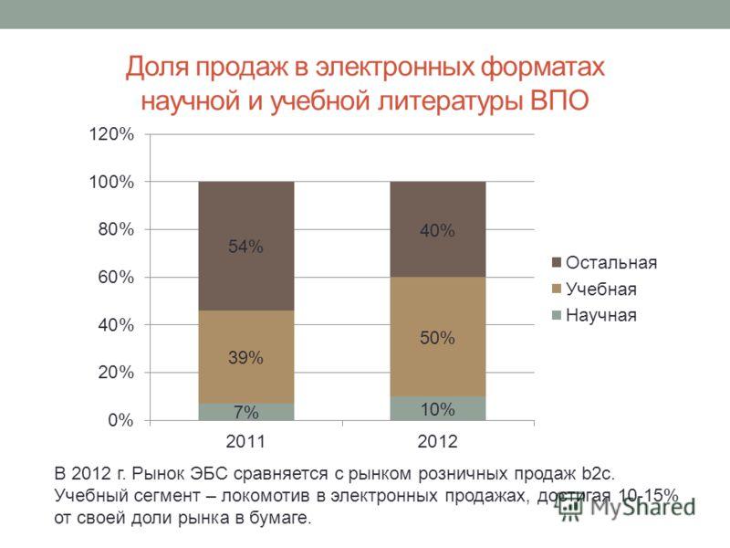 Доля продаж в электронных форматах научной и учебной литературы ВПО В 2012 г. Рынок ЭБС сравняется с рынком розничных продаж b2c. Учебный сегмент – локомотив в электронных продажах, достигая 10-15% от своей доли рынка в бумаге.