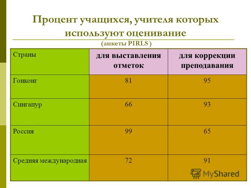 Процент учащихся, учителя которых используют оценивание (анкеты PIRLS ) Страны для выставления отметок для коррекции преподавания Гонконг8195 Сингапур6693 Россия9965 Средняя международная7291