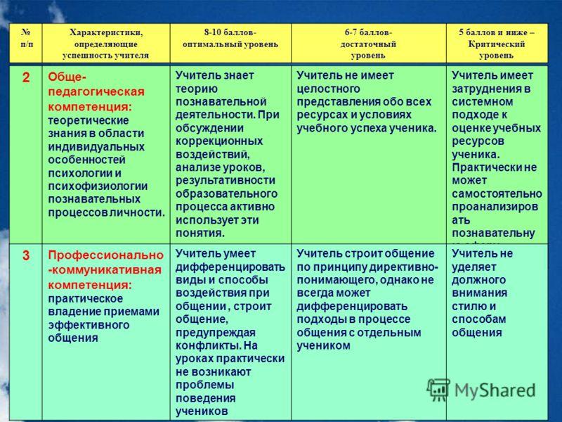 п/п Характеристики, определяющие успешность учителя 8-10 баллов- оптимальный уровень 6-7 баллов- достаточный уровень 5 баллов и ниже – Критический уровень 2 Обще- педагогическая компетенция: теоретические знания в области индивидуальных особенностей